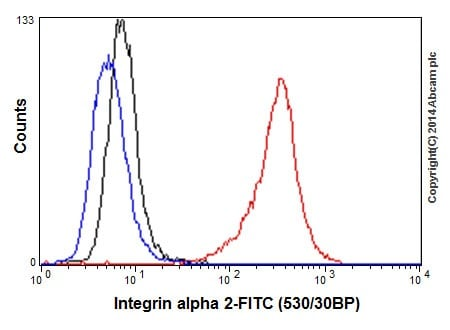 Flow Cytometry - Anti-Integrin alpha 2 antibody [EPR5788] (ab133557)