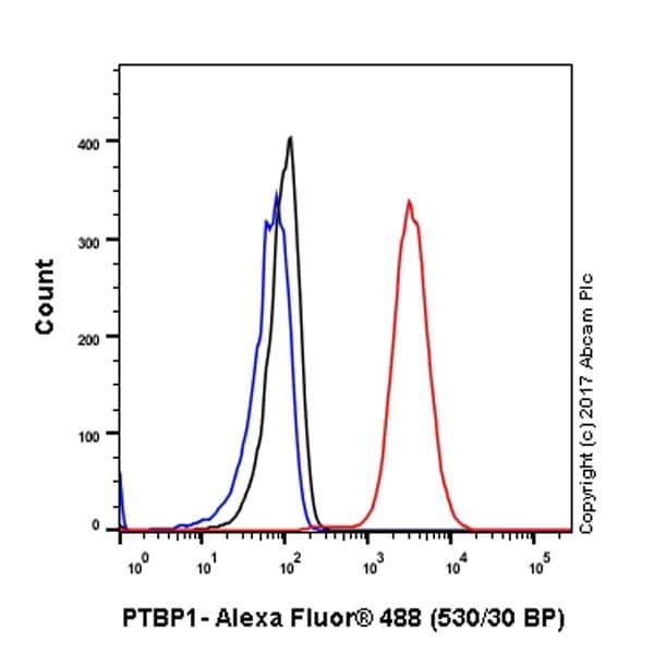 Flow Cytometry (Intracellular) - Anti-PTBP1 antibody [EPR9048(B)] (ab133734)