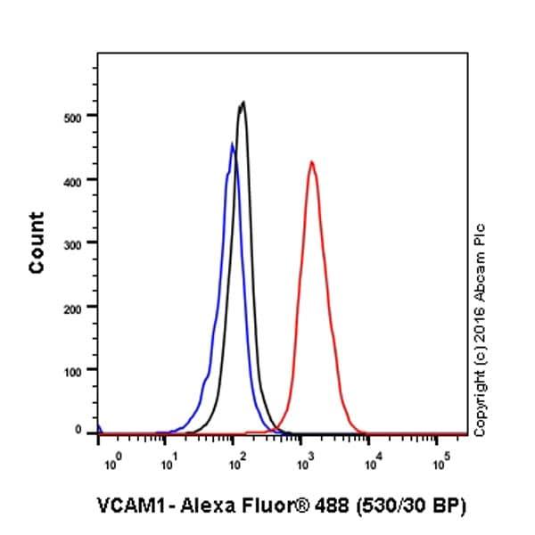 Flow Cytometry - Anti-VCAM1 antibody [EPR5047] (ab134047)