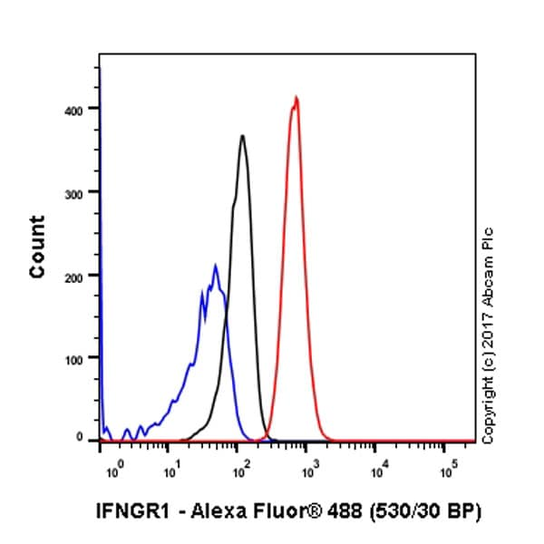 Flow Cytometry - Anti-IFNGR1 antibody [EPR7866] (ab134070)