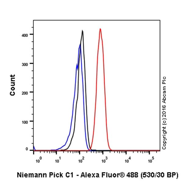 Flow Cytometry - Anti-Niemann Pick C1 antibody [EPR5209] (ab134113)