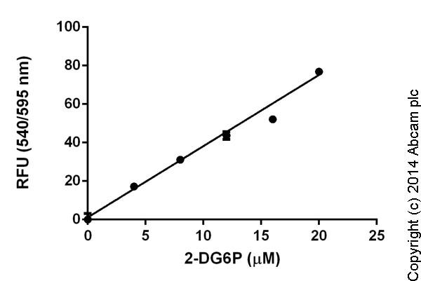 Functional Studies - Glucose Uptake Assay Kit (Fluorometric) (ab136956)