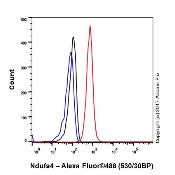 Flow Cytometry - Anti-Ndufs4 antibody [EP7832] (ab137064)