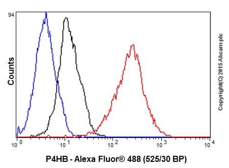 Flow Cytometry (Intracellular) - Anti-P4HB antibody [EPR9499] (ab137110)