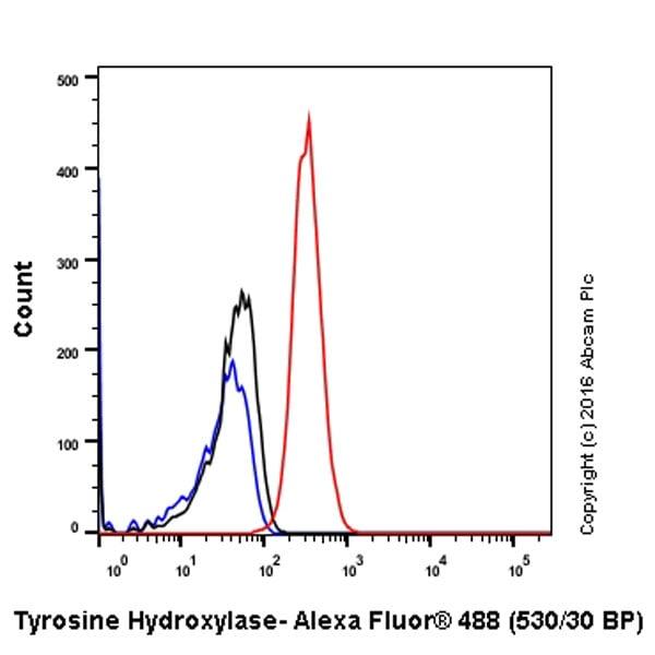 Flow Cytometry - Anti-Tyrosine Hydroxylase antibody [EP1532Y] (ab137869)