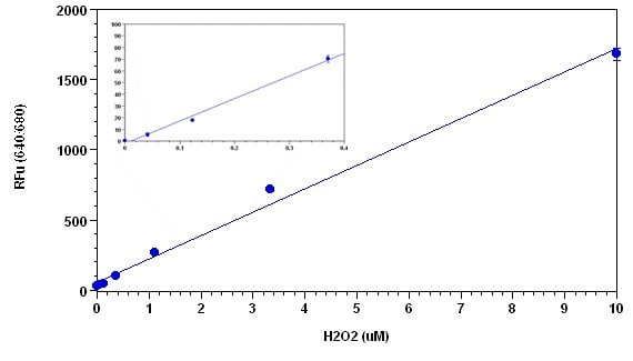 Sample Standard Curve for Hydrogen Peroxidase