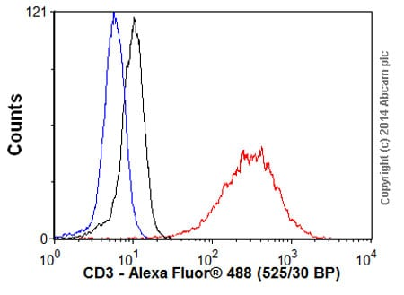 Flow Cytometry - Goat Anti-Rabbit IgG H&L (Alexa Fluor® 488) preadsorbed (ab150081)