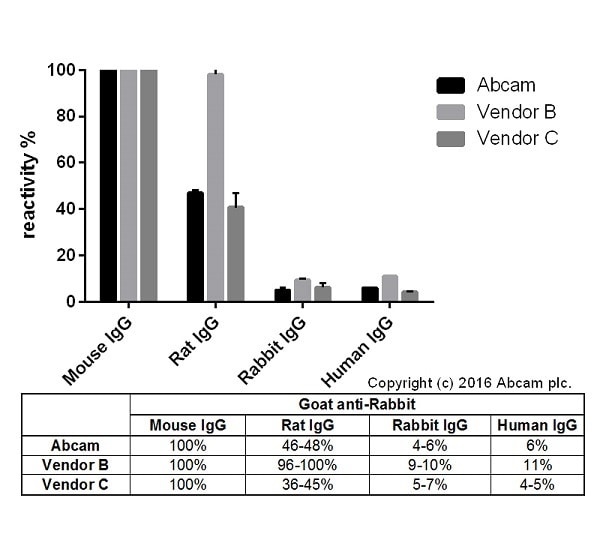 ELISA - Goat Anti-Mouse IgG H&L (Alexa Fluor® 647) (ab150115)