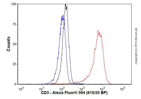 Flow Cytometry - Goat Anti-Mouse IgG H&L (Alexa Fluor® 594) (ab150116)