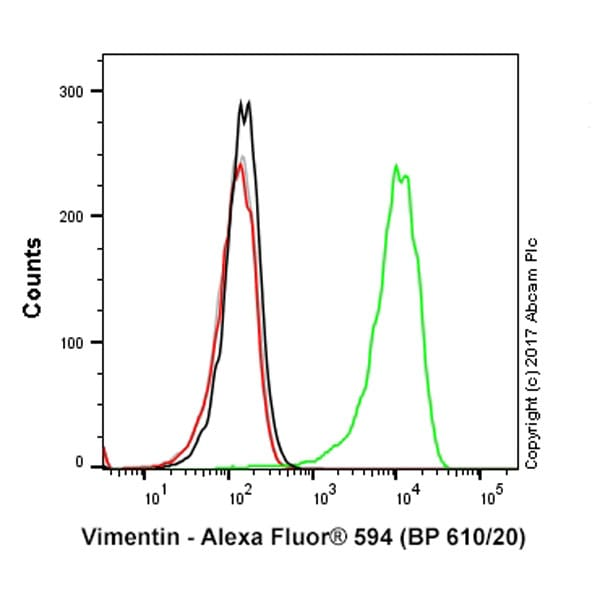 Flow Cytometry - Anti-Vimentin antibody [EPR3776] - Cytoskeleton Marker (Alexa Fluor® 594) (ab154207)