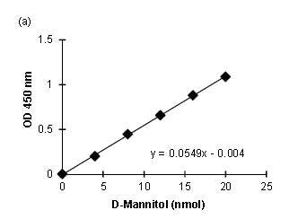 Mannitol Standard Curve