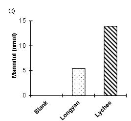 Measurement of Mannitol in the extracts of Longyan & Lyche