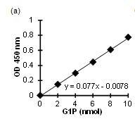 Glucose-1-Phosphate standard curve