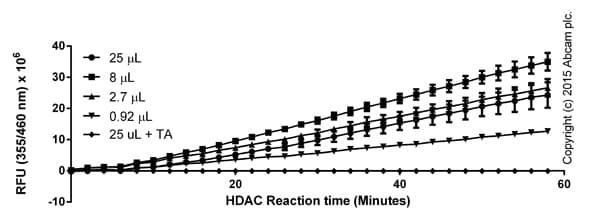 Functional Assay: ab156064 Histone Deacetylase (HDAC) Activity Assay Kit (Fluorometric)