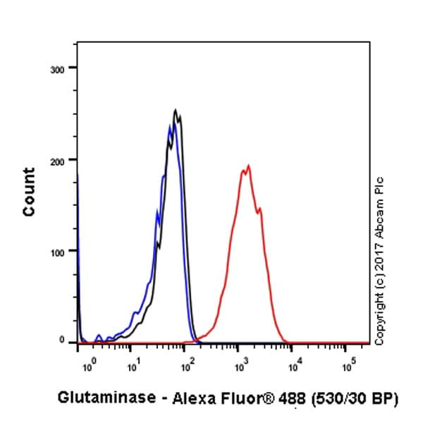 Flow Cytometry - Anti-Glutaminase antibody [EP7212] (ab156876)