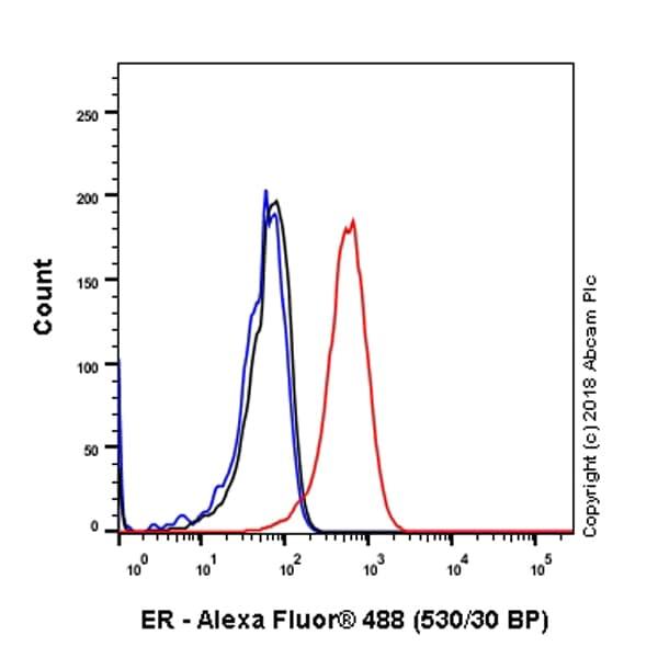 Flow Cytometry - Anti-Estrogen Receptor alpha antibody [SP1] (ab16660)
