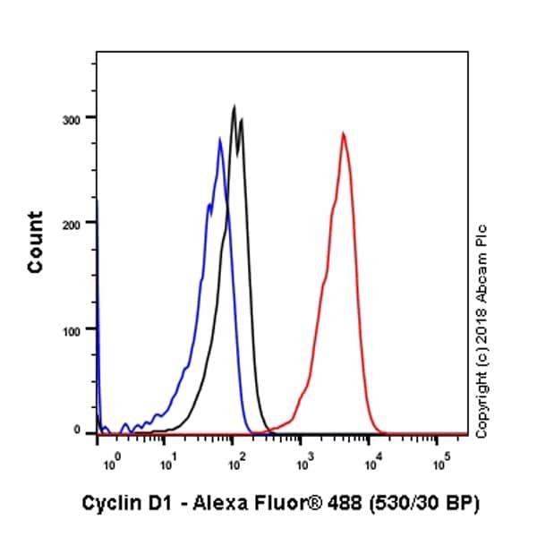 Flow Cytometry - Anti-Cyclin D1 antibody [SP4] (ab16663)