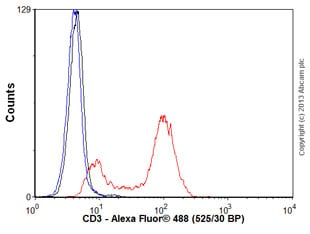 Flow Cytometry - Anti-CD3 antibody [SP7] (ab16669)