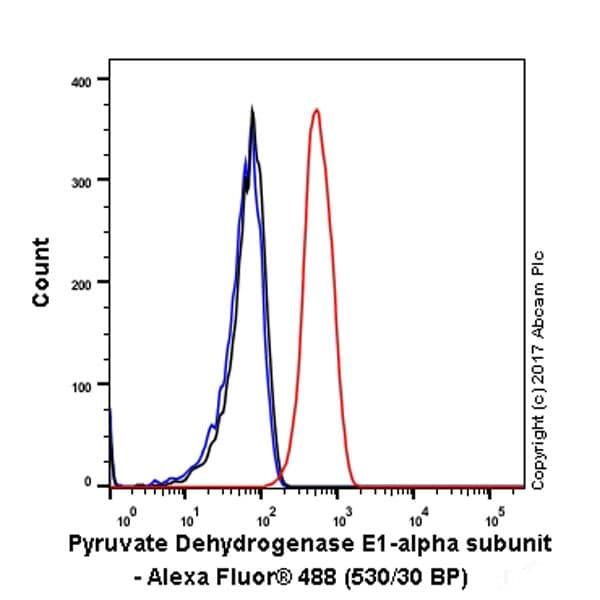 Flow Cytometry - Anti-PDHA1 antibody [EPR11098] (ab168379)
