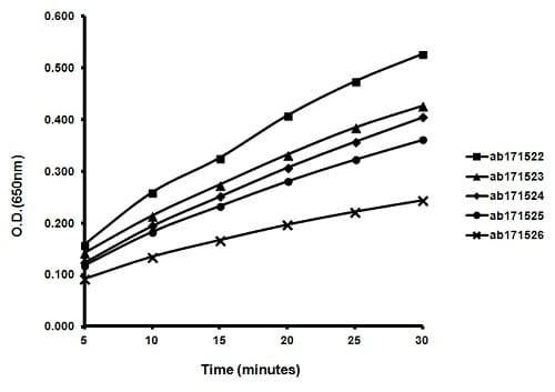 ELISA - TMB ELISA Substrate (High Sensitivity) (ab171523)