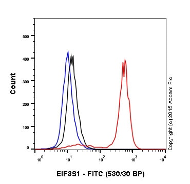 Flow Cytometry - Rabbit IgG, monoclonal [EPR25A] - Isotype Control (ab172730)