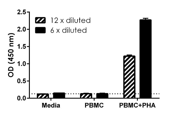 Comparison of secreted IFNG in unstimulated and PHA-stimulated Human PBMC.
