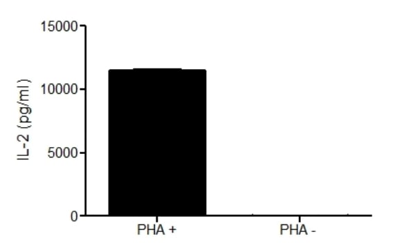 Specificity of IL-2 signal on stimulated and non stimulated media supernatants.