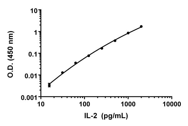 Example IL-2 standard curve in standard diluent 25BS.