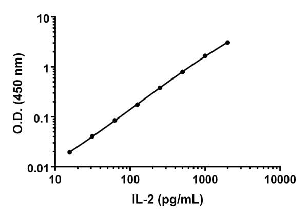 Example IL-2 standard curve in sample diluents NS.