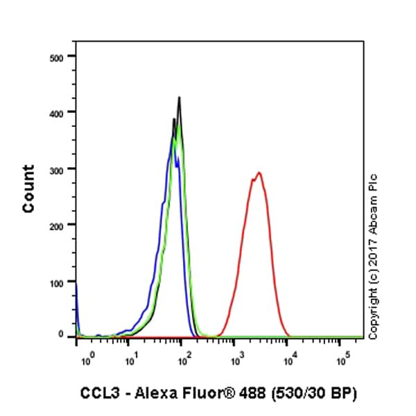 Flow Cytometry - Anti-Macrophage Inflammatory Protein 1 alpha / CCL3 antibody [EPR16618-90] (ab179638)