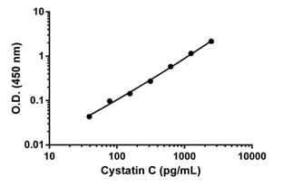 Example of Cystatin C standard curve.