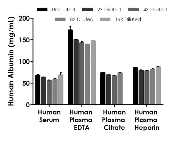 Interpolated concentrations of native Albumin in human serum, plasma and cell culture supernatant samples.