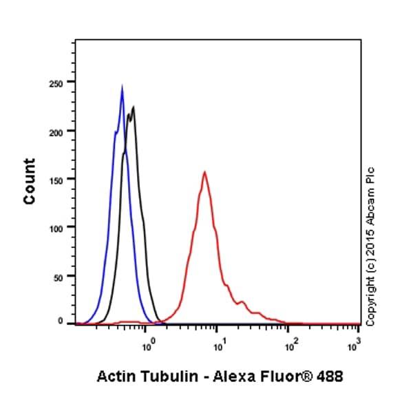Flow Cytometry - Anti-alpha Tubulin antibody (ab18251)