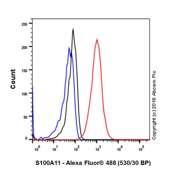 Flow Cytometry - Anti-S100A11 antibody [EPR11172] (ab180593)