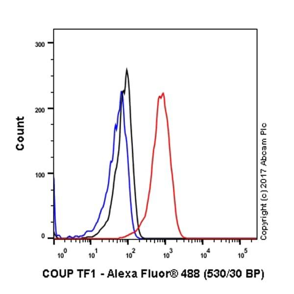 Flow Cytometry - Anti-COUP TF1 antibody [EPR10841] (ab181137)