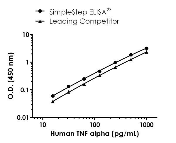 Human TNF alpha standard curve comparison