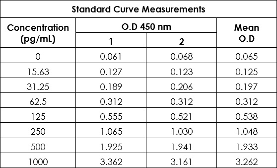 Raw data value for example of TNF standard curve in Sample Diluent NS