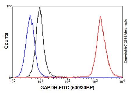 Flow Cytometry - Anti-GAPDH antibody [EPR16891] - Loading Control (ab181602)