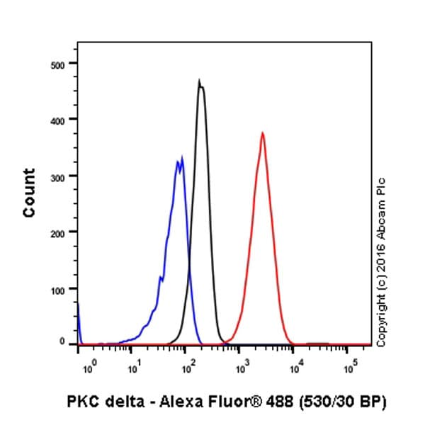 Flow Cytometry - Anti-PKC delta antibody [EPR17075] (ab182126)