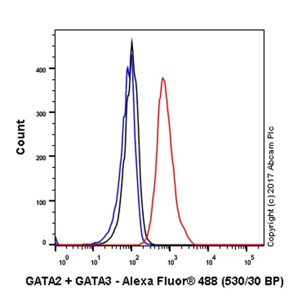 Flow Cytometry - Anti-GATA2 + GATA3 antibody [EPR17874] (ab182747)