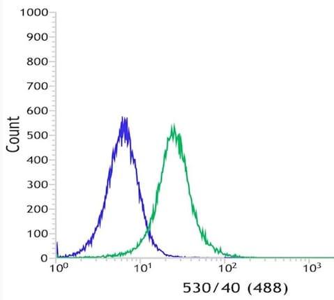 Flow Cytometry - Anti-CD16 antibody [SP175] (ab183354)