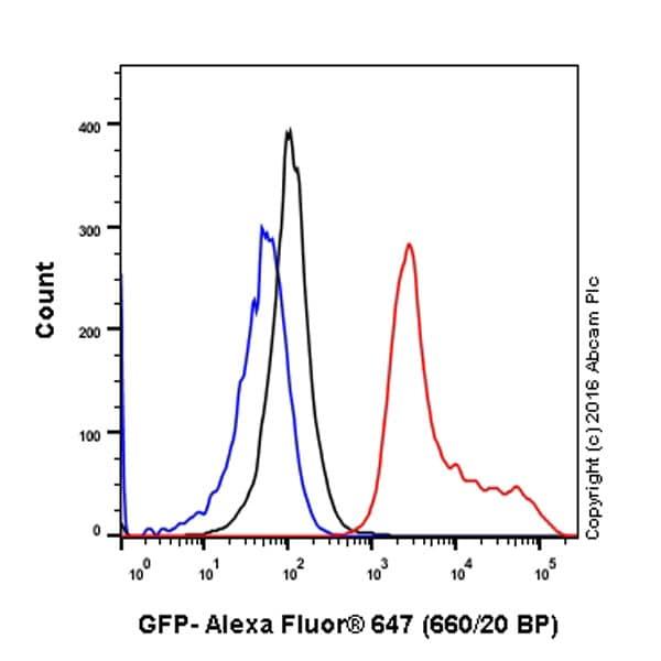 Flow Cytometry (Intracellular) - Anti-GFP antibody [EPR14104] (ab183734)