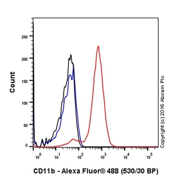 Flow Cytometry - Anti-CD11b antibody [EPR19387] (ab184308)