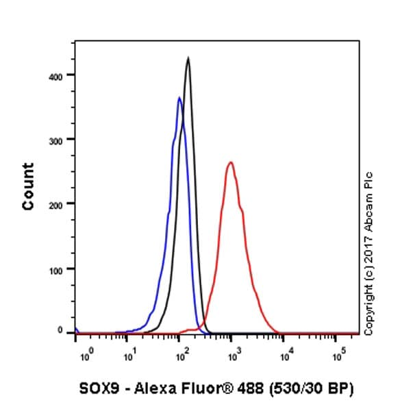Flow Cytometry - Anti-SOX9 antibody [EPR14335-78] (ab185966)