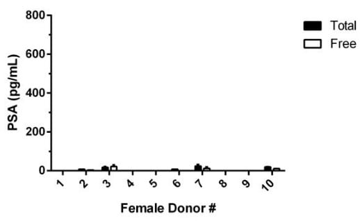 Observed Total PSA levels in individual donor normal Human Female serum (n=10).