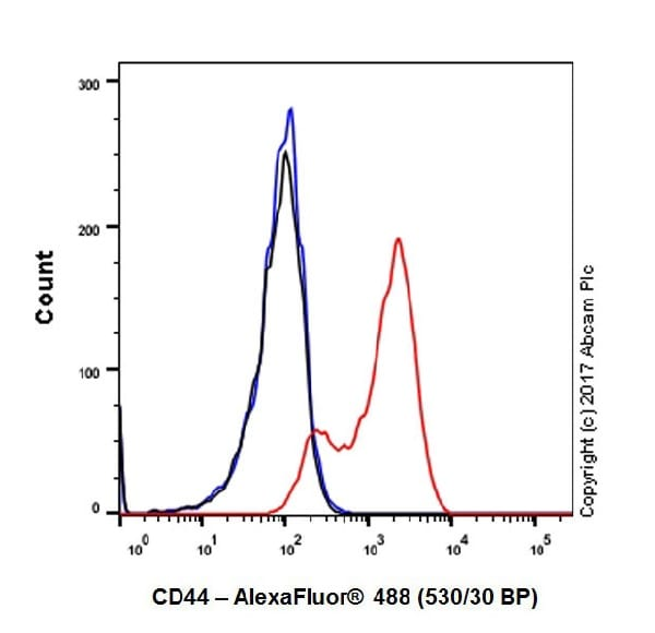 Flow Cytometry - Anti-CD44 antibody [EPR18668] (ab189524)