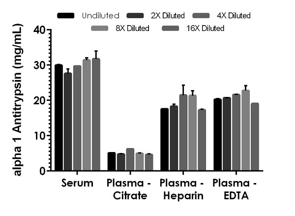 Interpolated concentrations of native alpha 1 Antitrypsin in human serum and plasma samples.