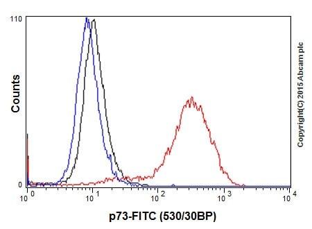 Flow Cytometry - Anti-p73 antibody [EPR18409(T)(MIX)] (ab189896)