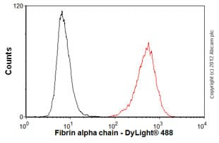 Flow Cytometry - Anti-Fibrinogen alpha chain antibody [UC45] (ab19079)