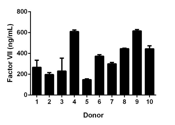 Observed factor VII levels in individual donor normal human serum (n=10).